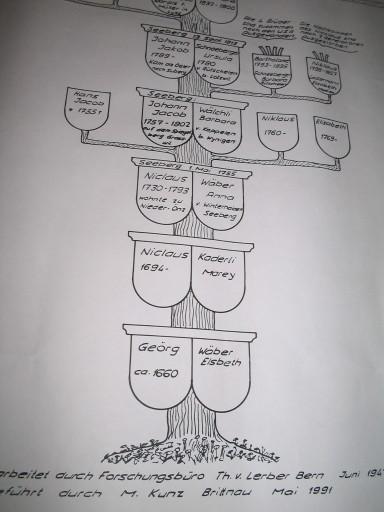 Stammbaum Christen ab 1660