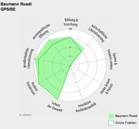 Politprofil Ruedi Baumann, Grüne