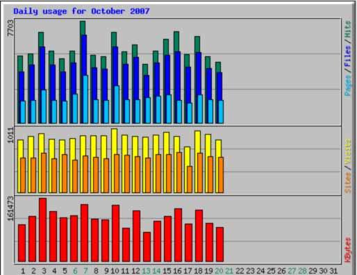 Auswandererblog, Besucherzahlen Oktober 2007
