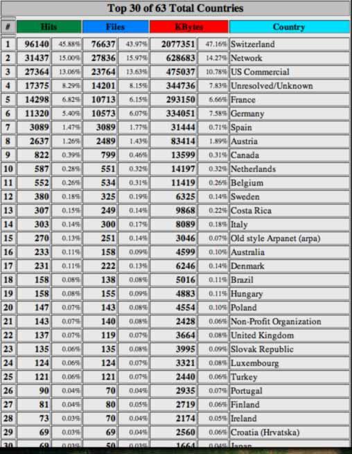 Webalizer Statistik Dezember 2007